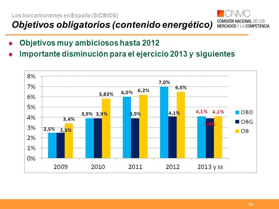 Objetivos muy ambiciosos hasta 2012