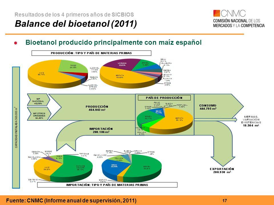Fuente: CNMC (Informe anual de supervisión, 2011)