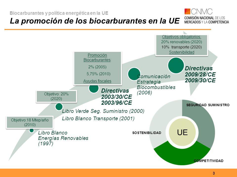 UE Directivas 2009/28/CE 2009/30/CE Directivas 2003/30/CE 2003/96/CE