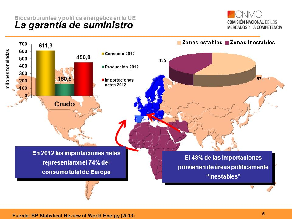 Fuente: BP Statistical Review of World Energy (2013)