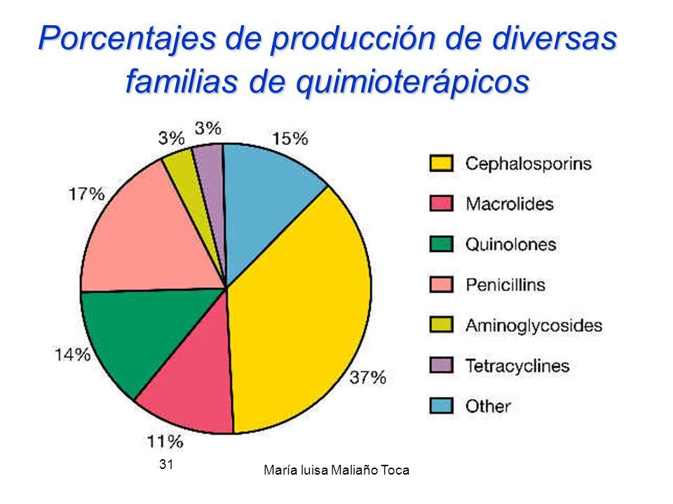 Porcentajes de producción de diversas familias de quimioterápicos
