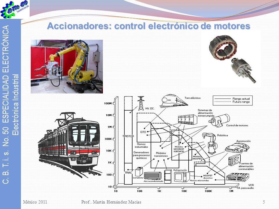 Accionadores: control electrónico de motores
