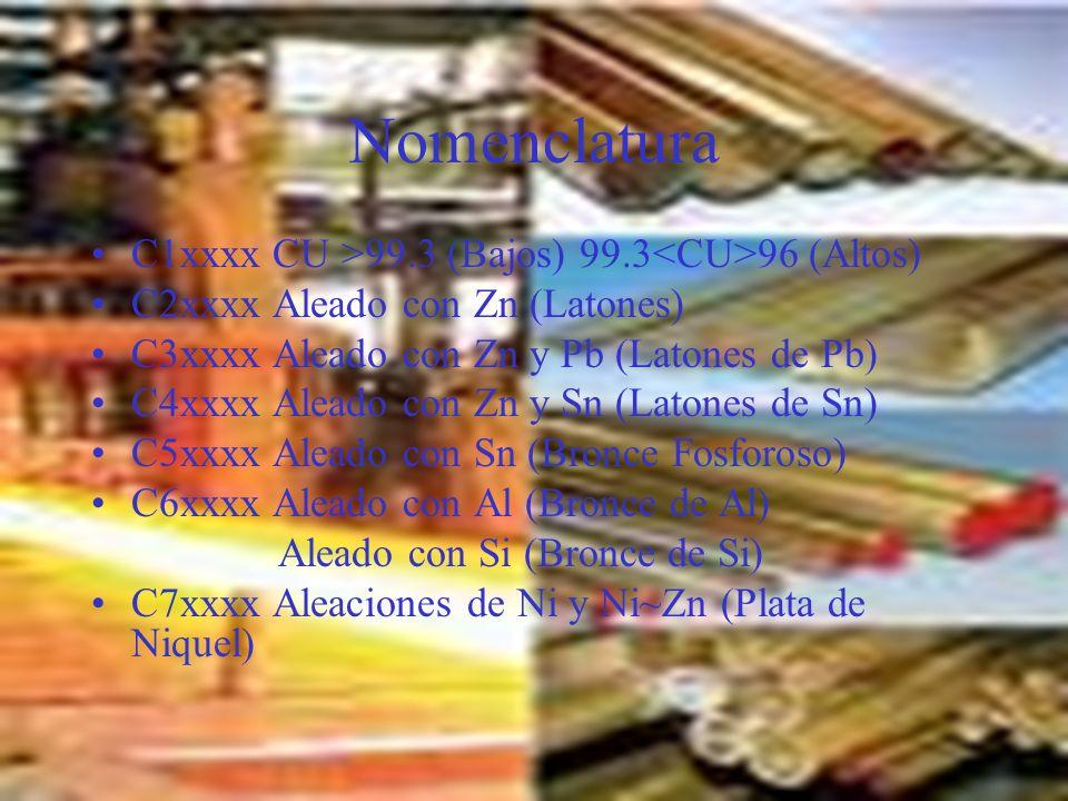 Nomenclatura C1xxxx CU >99.3 (Bajos) 99.3<CU>96 (Altos)