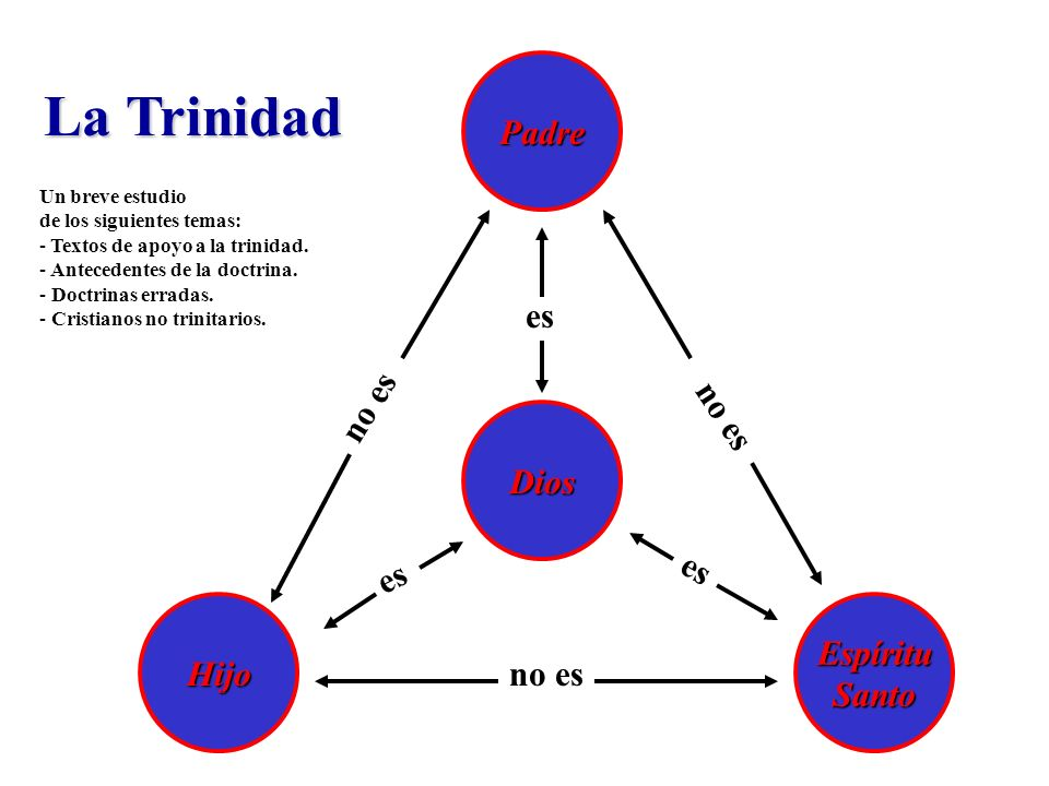 La Trinidad Padre es no es no es Dios es es Espíritu Hijo Santo no es