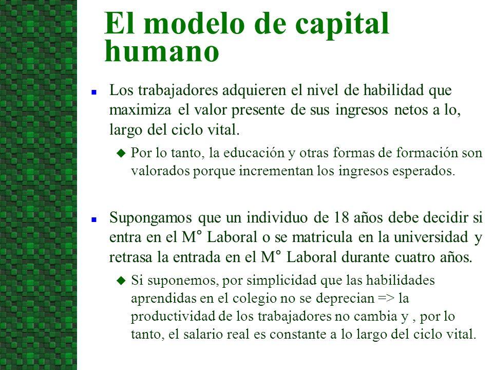 El modelo de capital humano
