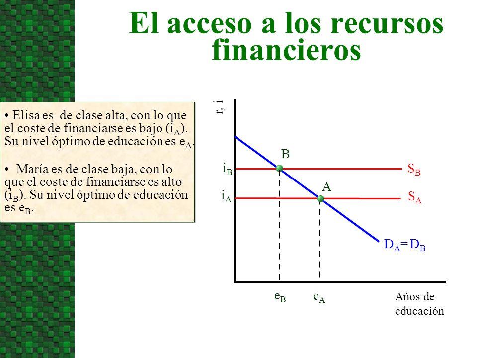 El acceso a los recursos financieros