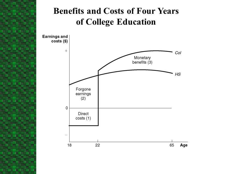 Benefits and Costs of Four Years of College Education