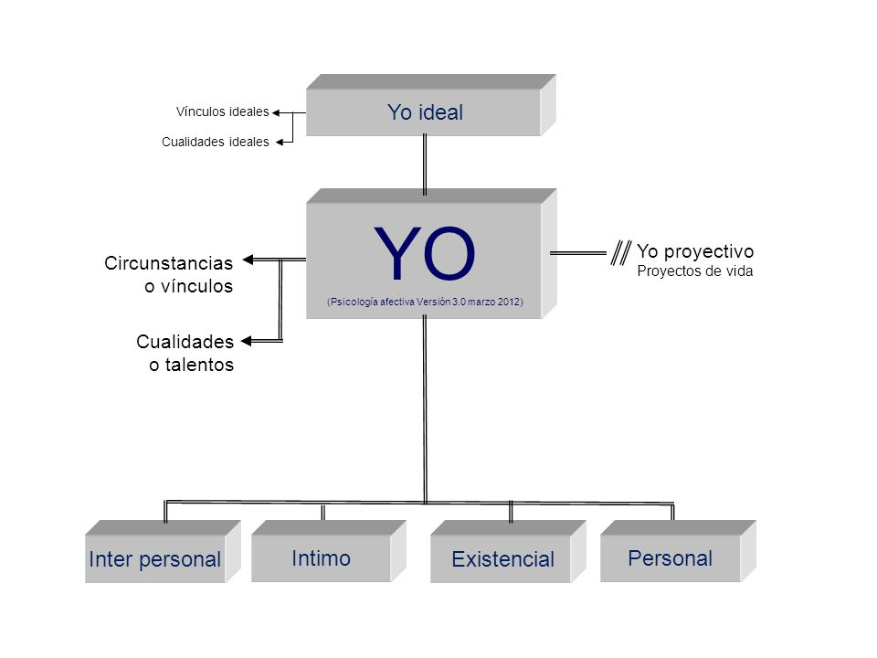 (Psicología afectiva Versión 3.0 marzo 2012)