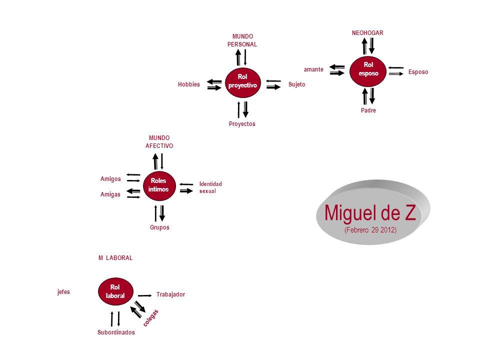 Miguel de Z (Febrero 29 2012) Rol esposo NEOHOGAR Padre amante Esposo