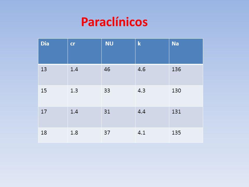 Paraclínicos Dia cr NU k Na 13 1.4 46 4.6 136 15 1.3 33 4.3 130 17 31