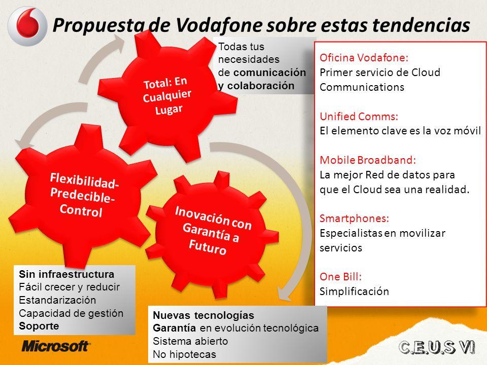 Propuesta de Vodafone sobre estas tendencias