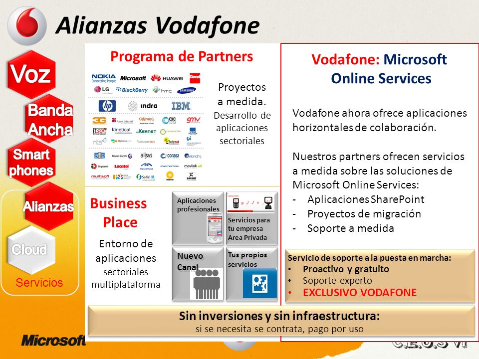Alianzas Vodafone Voz Programa de Partners Vodafone: Microsoft