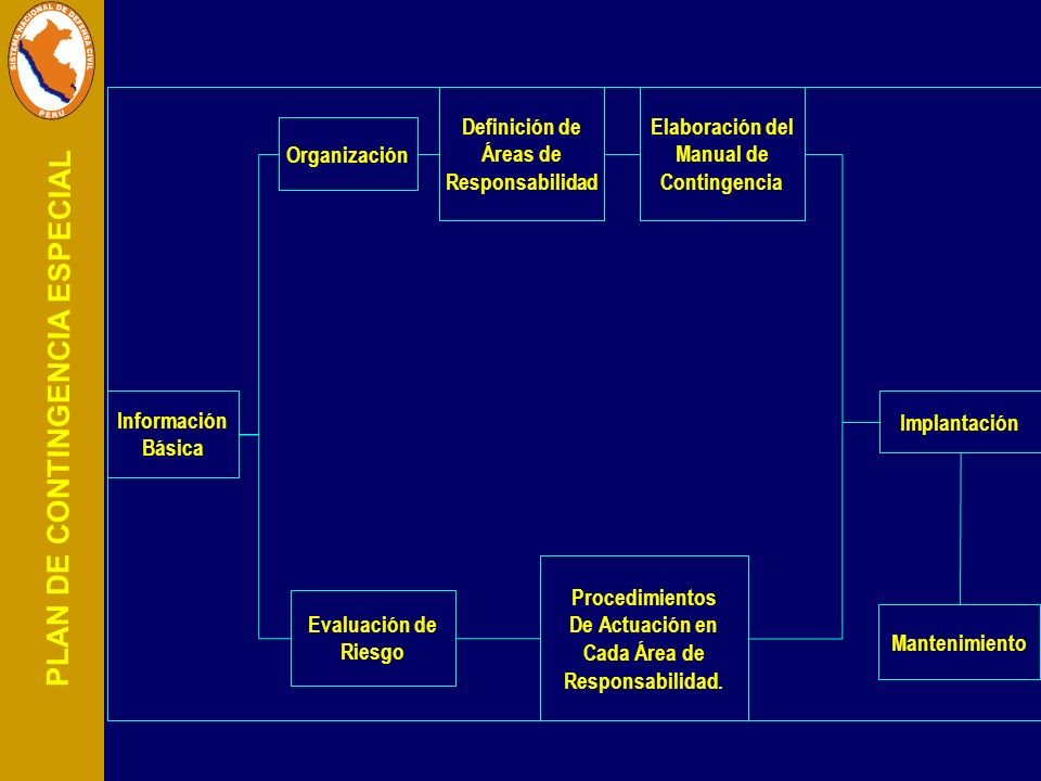 Información Básica. Organización. Definición de. Áreas de. Responsabilidad. Elaboración del. Manual de.
