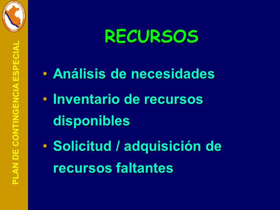 RECURSOS Análisis de necesidades Inventario de recursos disponibles