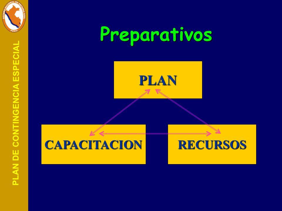 Preparativos PLAN CAPACITACION RECURSOS