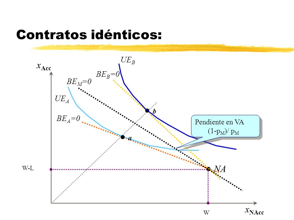 Contratos idénticos: UEB BEB=0 BEM=0 UEA b BEA=0 a NA xAcc xNAcc W