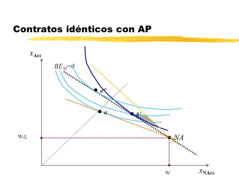 Contratos idénticos con AP