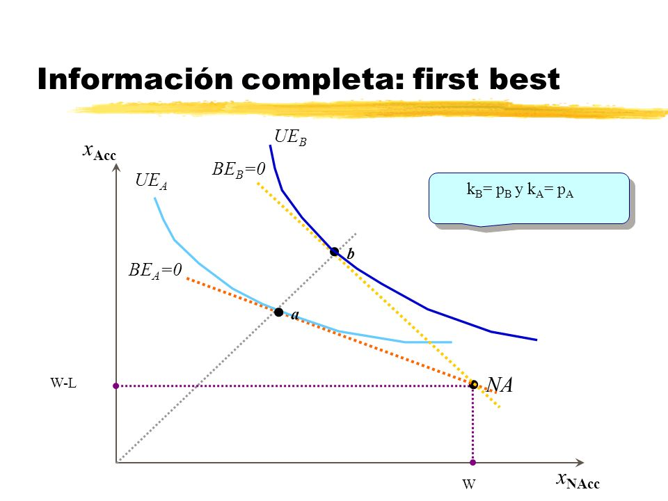 Información completa: first best