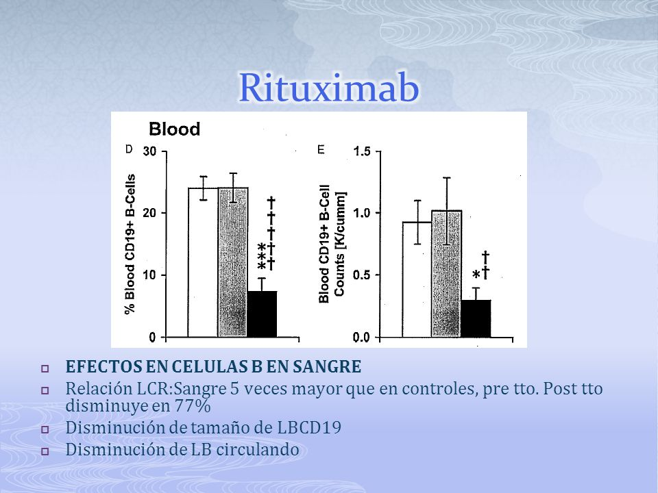 Rituximab EFECTOS EN CELULAS B EN SANGRE