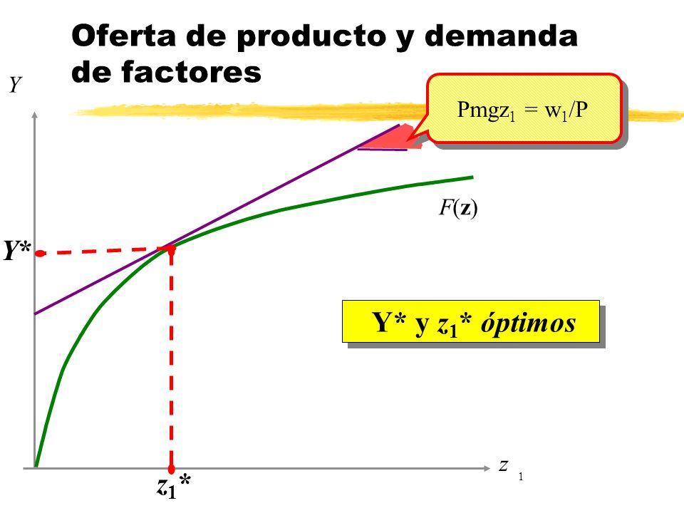 Oferta de producto y demanda de factores