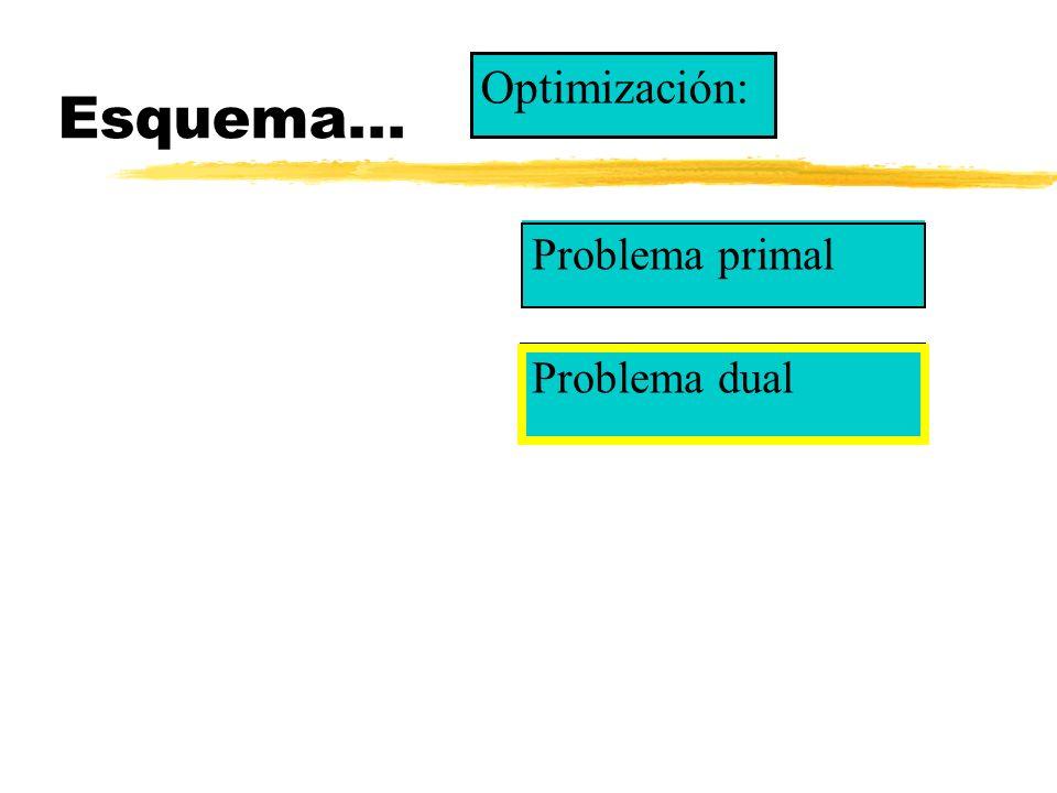 Esquema... Optimización: Problema primal Problema dual