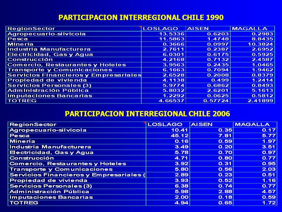 PARTICIPACION INTERREGIONAL CHILE 1990