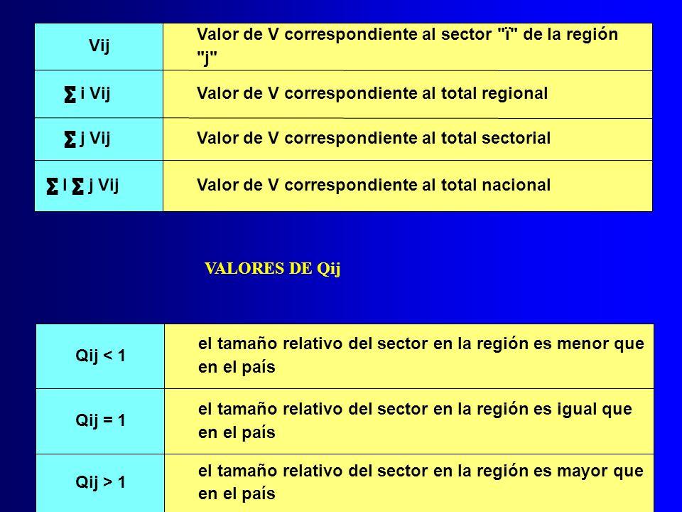 Vij Valor de V correspondiente al sector ï de la región. j ∑ i Vij. Valor de V correspondiente al total regional.