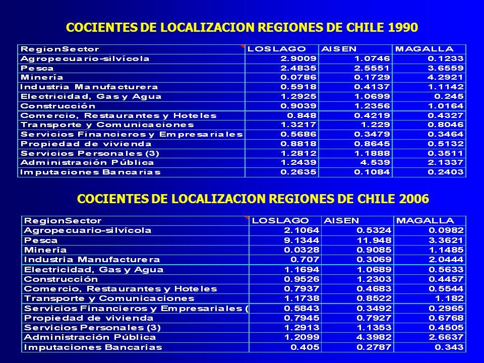 COCIENTES DE LOCALIZACION REGIONES DE CHILE 1990