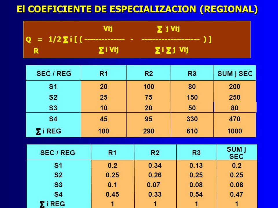 El COEFICIENTE DE ESPECIALIZACION (REGIONAL)