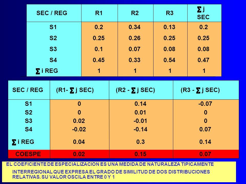 ∑ j SEC / REG. R1. R2. R3. SEC. S1. 0.2. 0.34. 0.13. 0.2. S2. 0.25. 0.26. 0.25. 0.25.