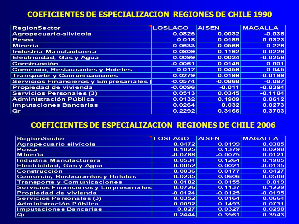 COEFICIENTES DE ESPECIALIZACION REGIONES DE CHILE 1990
