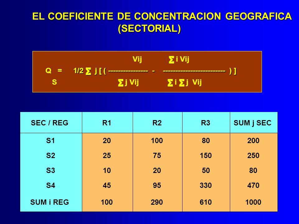 EL COEFICIENTE DE CONCENTRACION GEOGRAFICA (SECTORIAL)