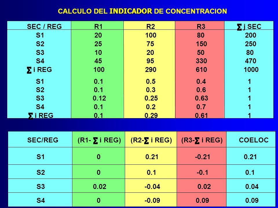 CALCULO DEL INDICADOR DE CONCENTRACION