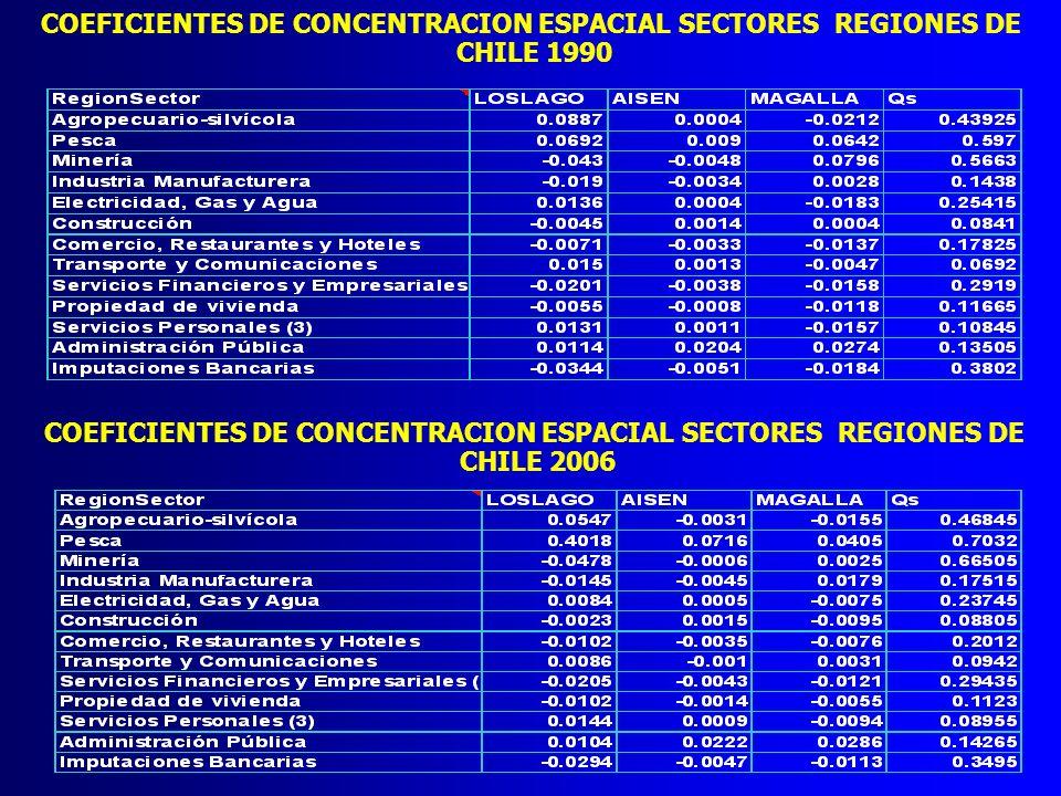 COEFICIENTES DE CONCENTRACION ESPACIAL SECTORES REGIONES DE CHILE 1990