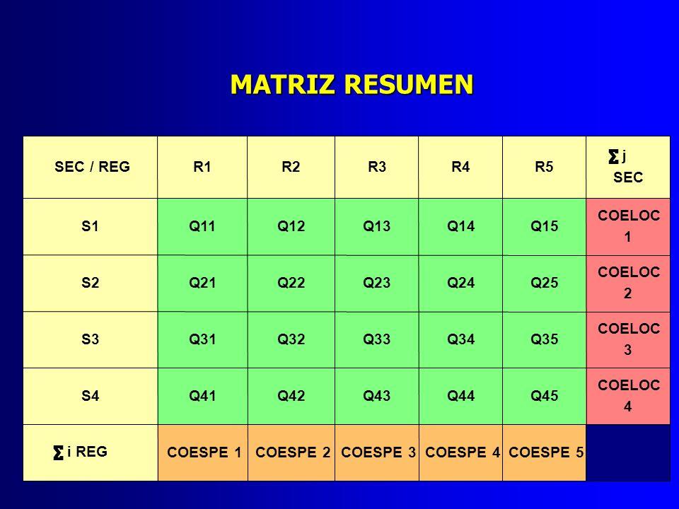 MATRIZ RESUMEN SEC / REG R1 R2 R3 R4 R5 ∑ j SEC S1 Q11 Q12 Q13 Q14 Q15