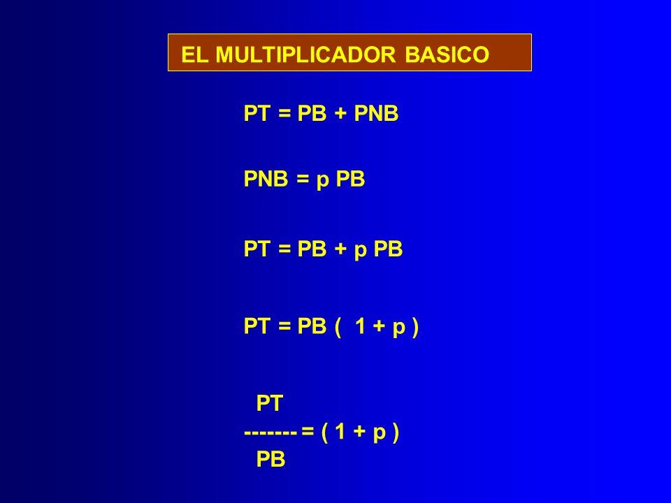 EL MULTIPLICADOR BASICO