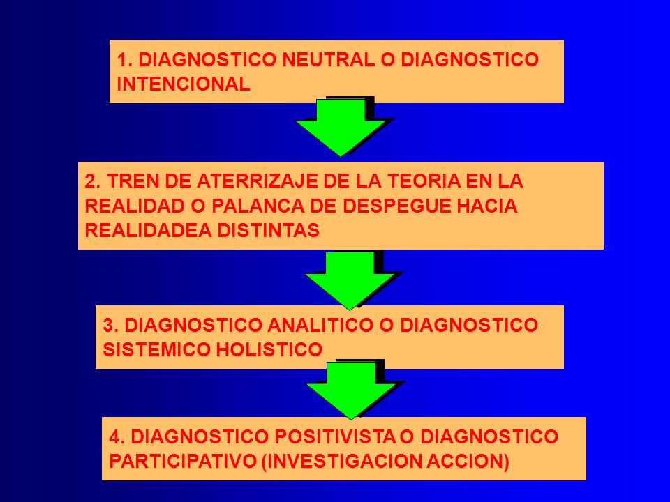 1. DIAGNOSTICO NEUTRAL O DIAGNOSTICO