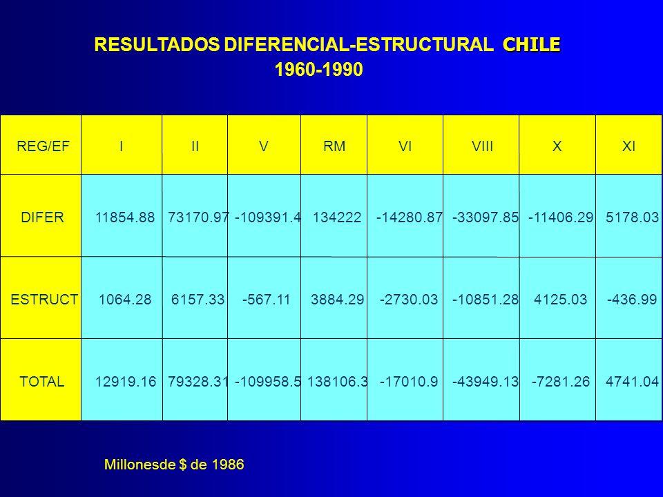 RESULTADOS DIFERENCIAL-ESTRUCTURAL CHILE 1960-1990