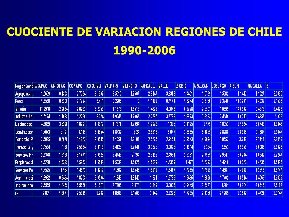 CUOCIENTE DE VARIACION REGIONES DE CHILE