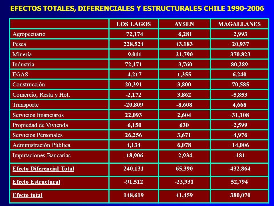 EFECTOS TOTALES, DIFERENCIALES Y ESTRUCTURALES CHILE 1990-2006