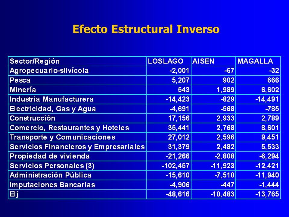 Efecto Estructural Inverso