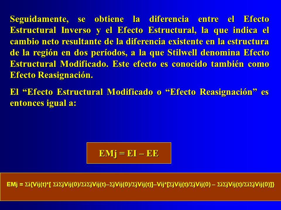 Seguidamente, se obtiene la diferencia entre el Efecto Estructural Inverso y el Efecto Estructural, la que indica el cambio neto resultante de la diferencia existente en la estructura de la región en dos períodos, a la que Stilwell denomina Efecto Estructural Modificado. Este efecto es conocido también como Efecto Reasignación.