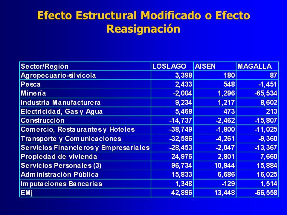 Efecto Estructural Modificado o Efecto Reasignación