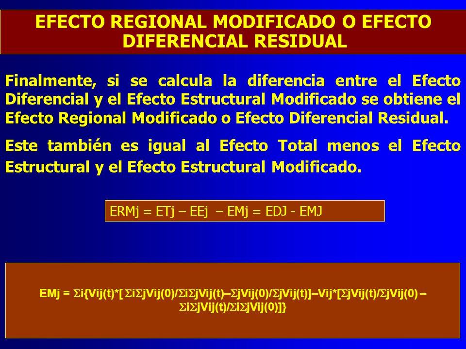 EFECTO REGIONAL MODIFICADO O EFECTO DIFERENCIAL RESIDUAL