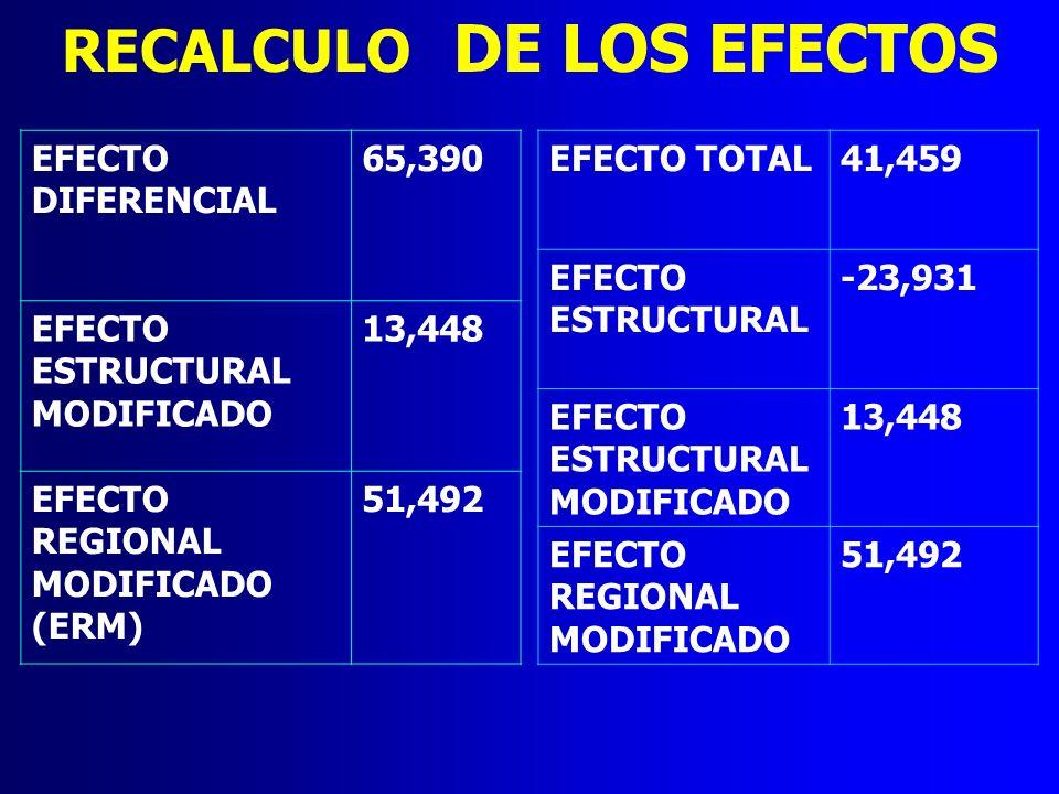RECALCULO DE LOS EFECTOS