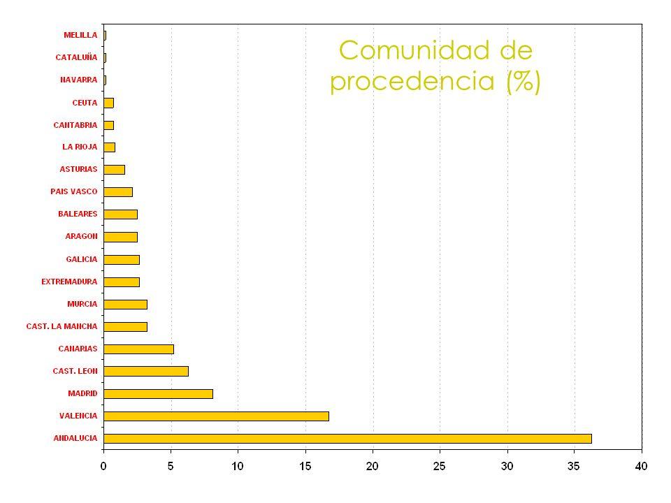 Comunidad de procedencia (%)