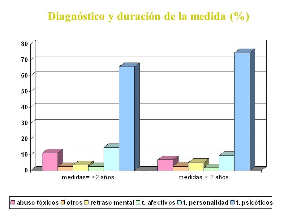 Diagnóstico y duración de la medida (%)