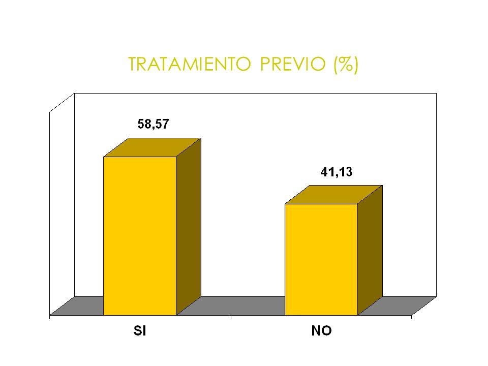 TRATAMIENTO PREVIO (%)