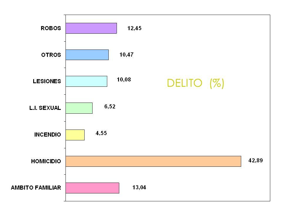 DELITO (%)