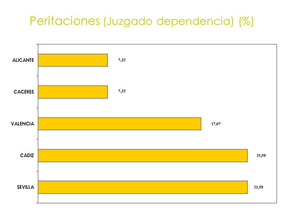 Peritaciones (Juzgado dependencia) (%)